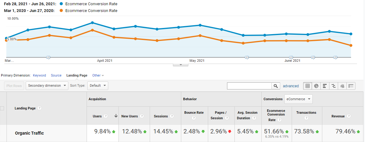 Insect Shield's ecommerce conversion rate for organic traffic increased from 4.2% to 6.4% YOY March through June.
